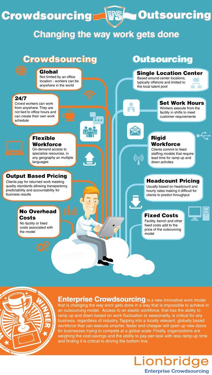 top crowdsourcing websites