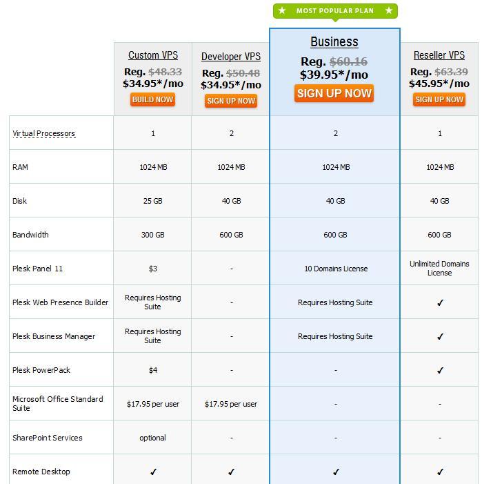 top vps hosting companies